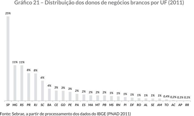 Gráfi co 21 – Distribuição dos donos de negócios brancos por UF (2011)