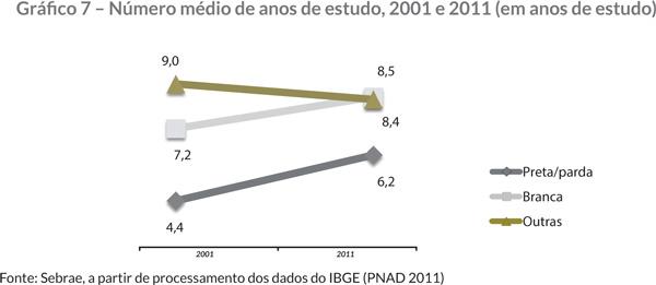 Gráfi co 7 – Número médio de anos de estudo, 2001 e 2011 (em anos de estudo)