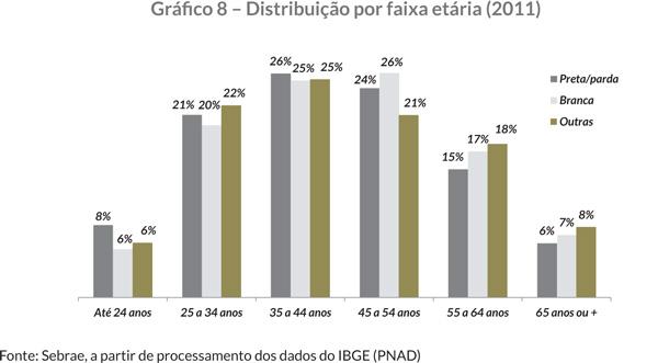 Gráfi co 8 – Distribuição por faixa etária (2011)