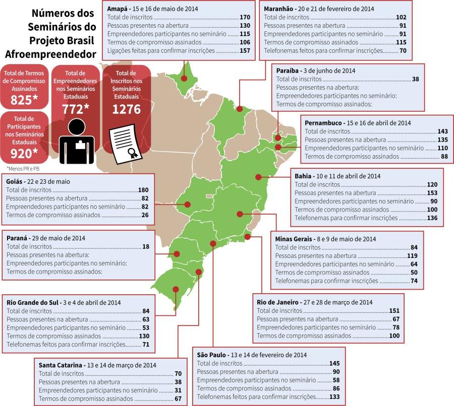 Números dos Seminários do Projeto Brasil Afroempreendedor