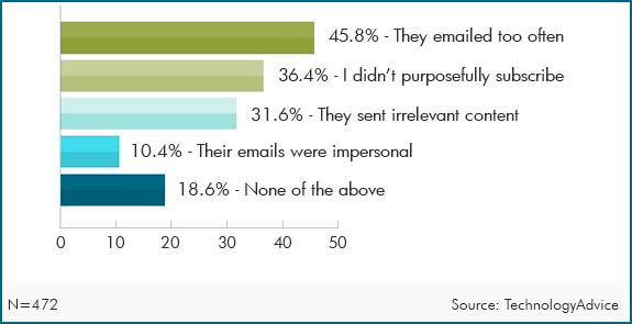"""¿Por qué los suscriptores marcan algunos correos electrónicos como """"Spam""""?"""