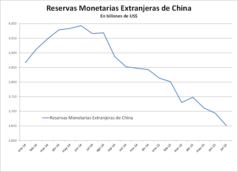 Reservas monetarias de China