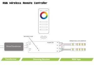 Wireless RGB controller for InStyle LED tapes | single zone