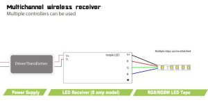 Multizone Receiver for LED Strip Lights (8 amps per channel)