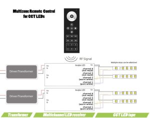 Multizone remote control for CCT LEDs