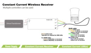 Constant current multichannel receiver for InStyle LED