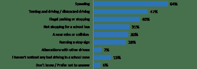 Dangerous driving behaviours witnessed in school zones by Canadians (CAA Quebec)