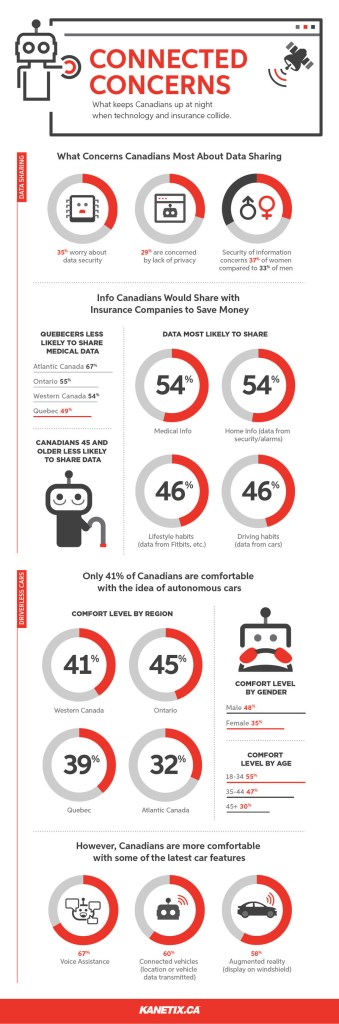 Connected Concerns: What keeps Canadians up at night when technology and insurance collide. (Kanetix.ca)