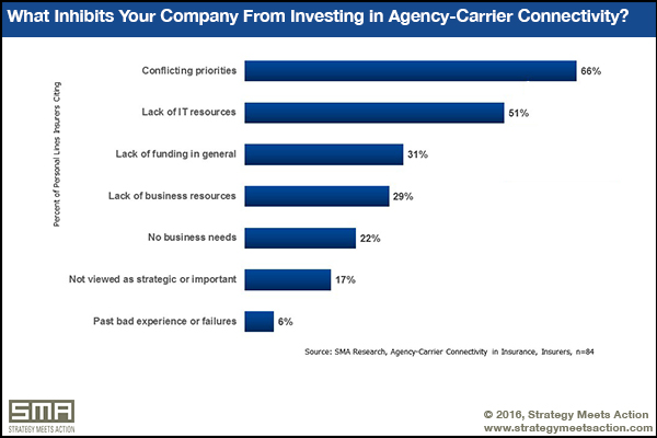 Factors that inhibit companies from investing in agent-carrier connectivity