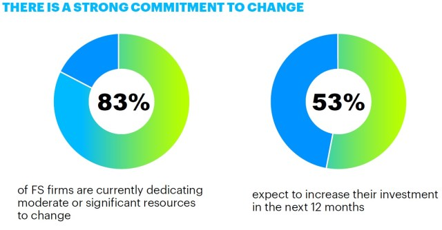 Strong commitment to change (Accenture survey on change programs)