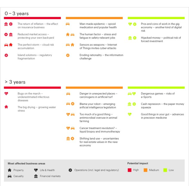 Figure 1: Overview of the 20 new emerging risks and their potential impact over time (click for high resolution)