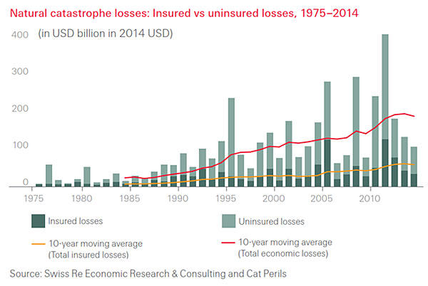 Natural catastrope losses: Insured vs uninsured losses, 1975-2014