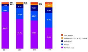 Number of insurtech deals by region (Accenture analysis)
