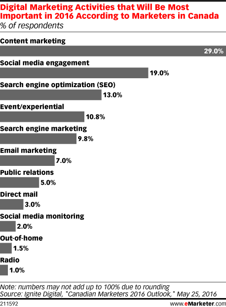 Digital marketing activities that will be most important in 2016