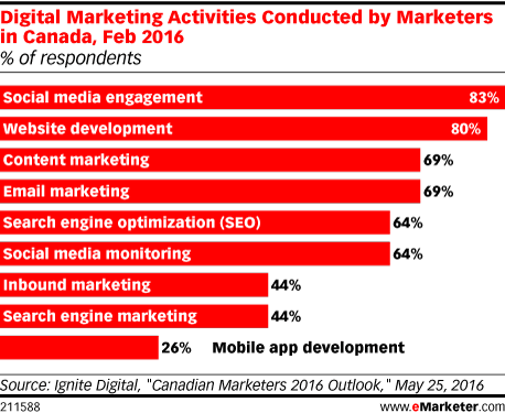 Digital marketing activities conducted