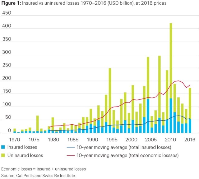 Figure 1: Insured vs uninsured losses 1970-2016