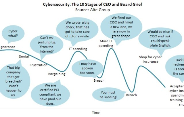 Cyber Security: the 10 stages of grief for boards and CEOs (Aite Group Report)