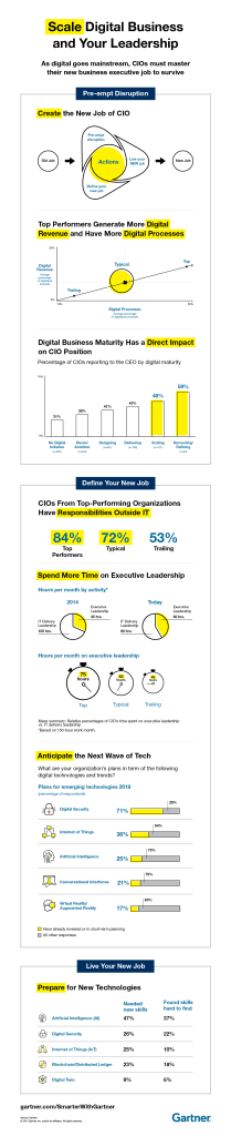 Infographic: The 2018 CIO Agenda (Gartner)