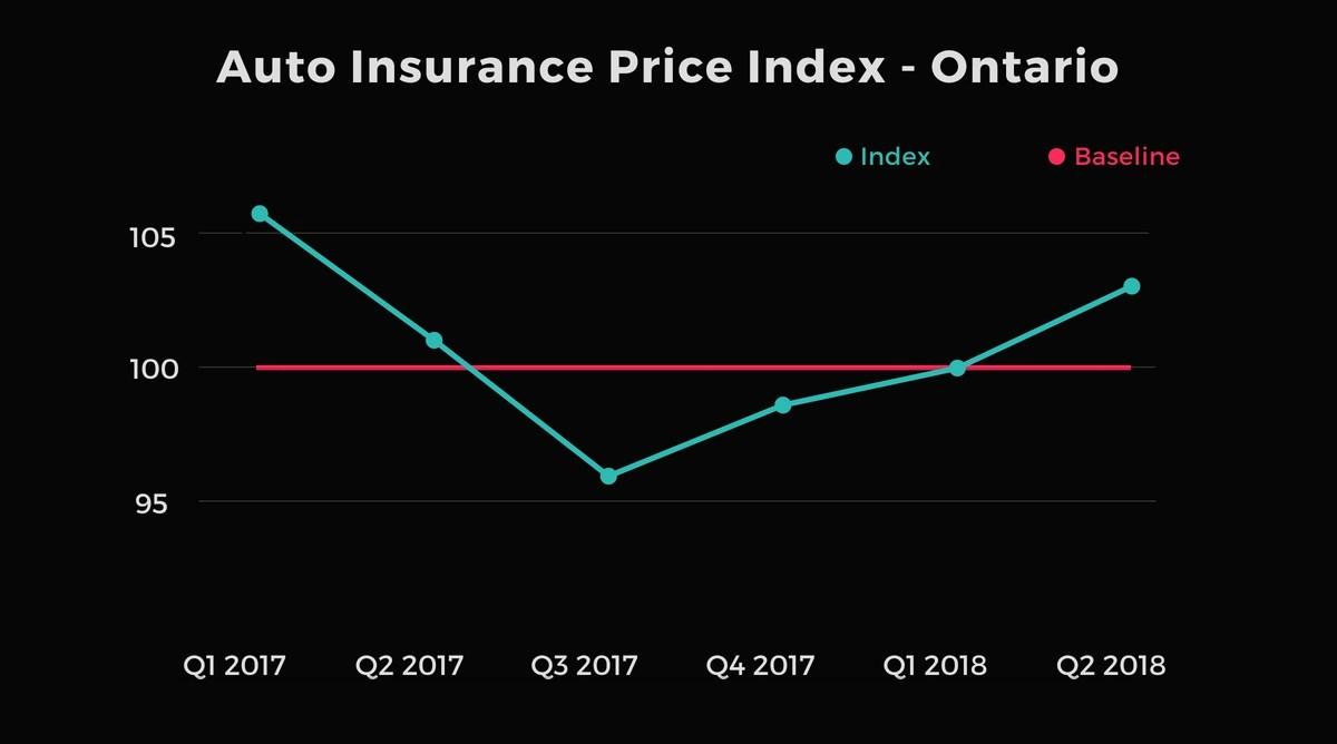 Auto Insurance Rates Rise In Ontario Alberta And Atlantic Canada
