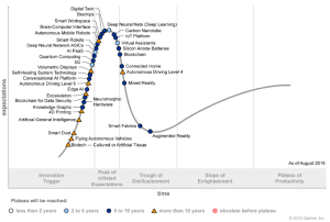 Figure 1. Hype Cycle for Emerging Technologies, 2018