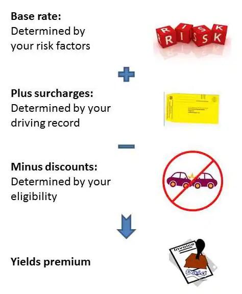 how auto discounts work