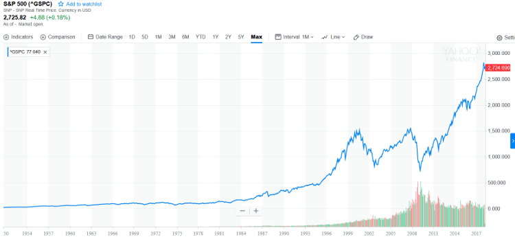 what if the stock market drops 50 tomorrow - What If The Stock Market Drops 50% Tomorrow?