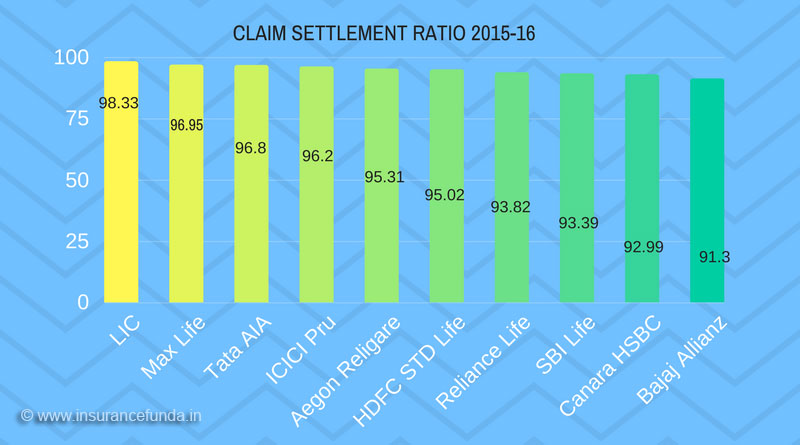Claim settlement ration 2015-16 csr insurance companies of India 2017