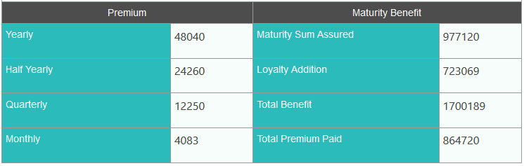 Jeevan Saral Example of benefits