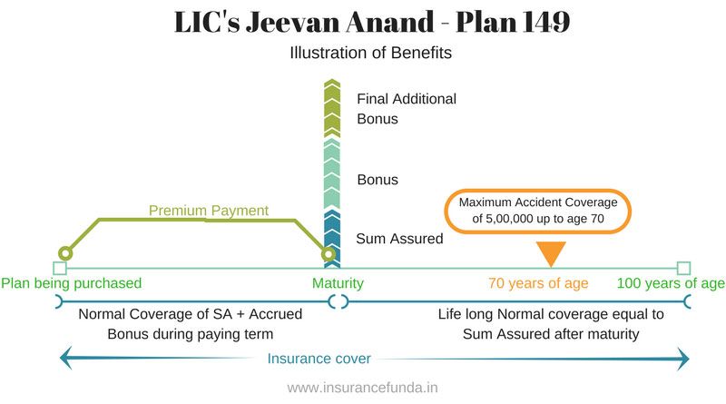 6939cefabba LIC Jeevan Anand 149 - Features, Benefits and Maturity Calculator -  Insurance Funda