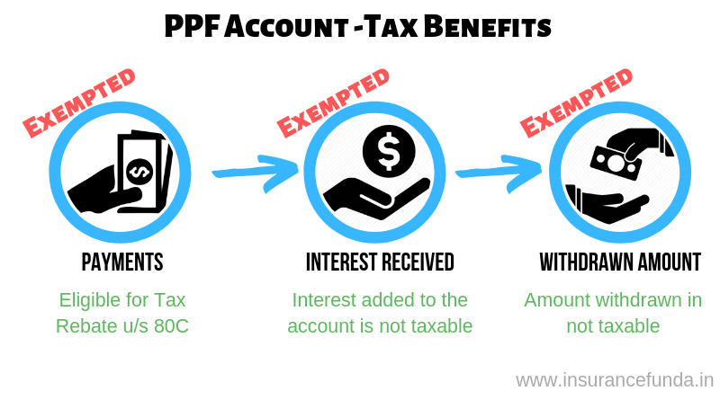 Tax benefits applicable for PPF deposits, interest earned and withdrawals