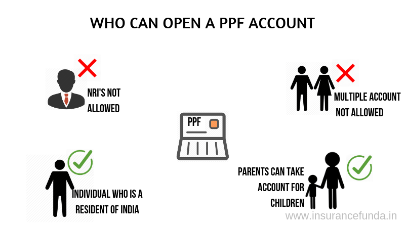 Who can open a PPF(Public Provident Fund) account