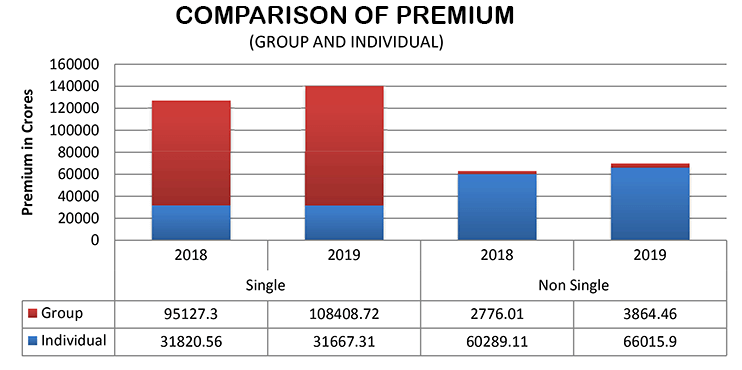 Life Insurance Industry in India Premium Comparison 2018 19