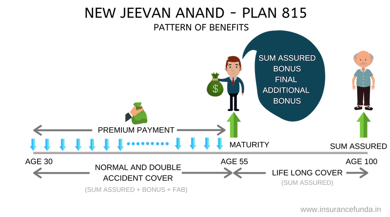 New Jeevan Anand benefits explained