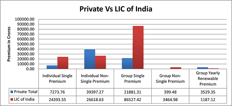 Private vs LIC of India - Premium break up