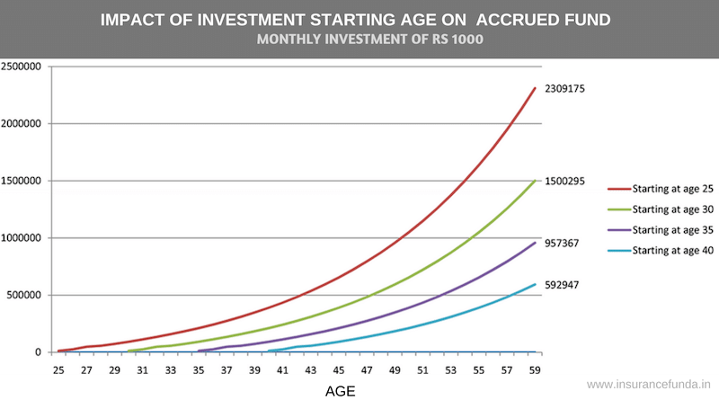 Retirement planning for India - Investment starting age