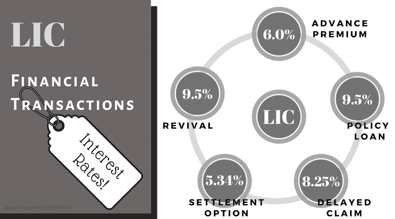 LIC financial Transaction Interest rates