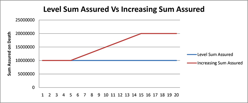 LIC Tech-Term plan 854 - Level Sum assured vs increasing Sum Assured