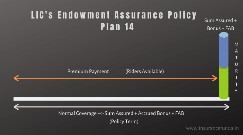 LIC's Endowment Assurance - 14 benefit pattern