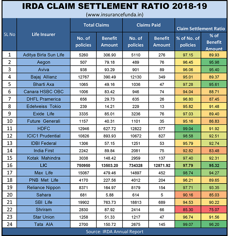 IRDA claim settlement ratio chart - Life insurers 2018-19 full details