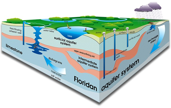 Why Most Houses In Florida Are Built Without Basement