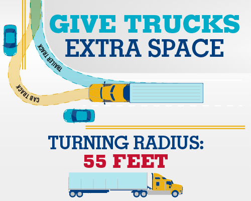 diagram showing how to give trucks extra turning space