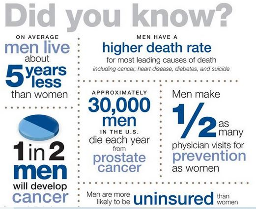 Men's Health Month infographic