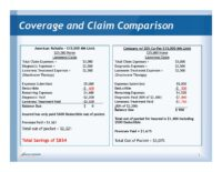 Claims Comparison for Basic Major Medical and MM Plus vs co-pay carriers