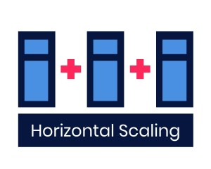 Horizontal Scaling: SQL vs NoSQL Databases