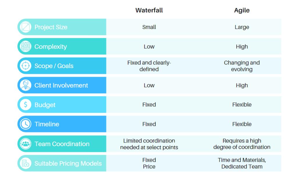 agile or waterfall comparison