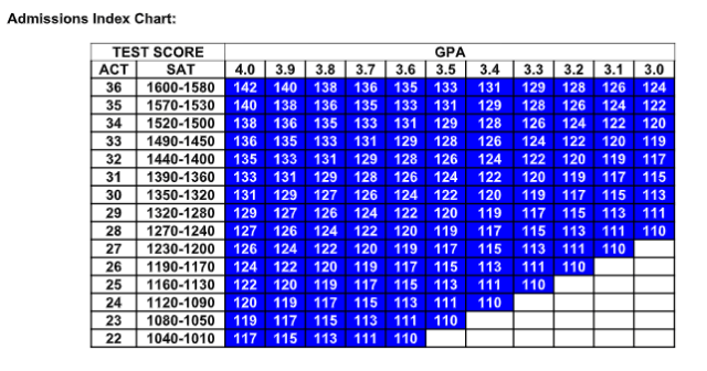 Admissions Index Chart.png