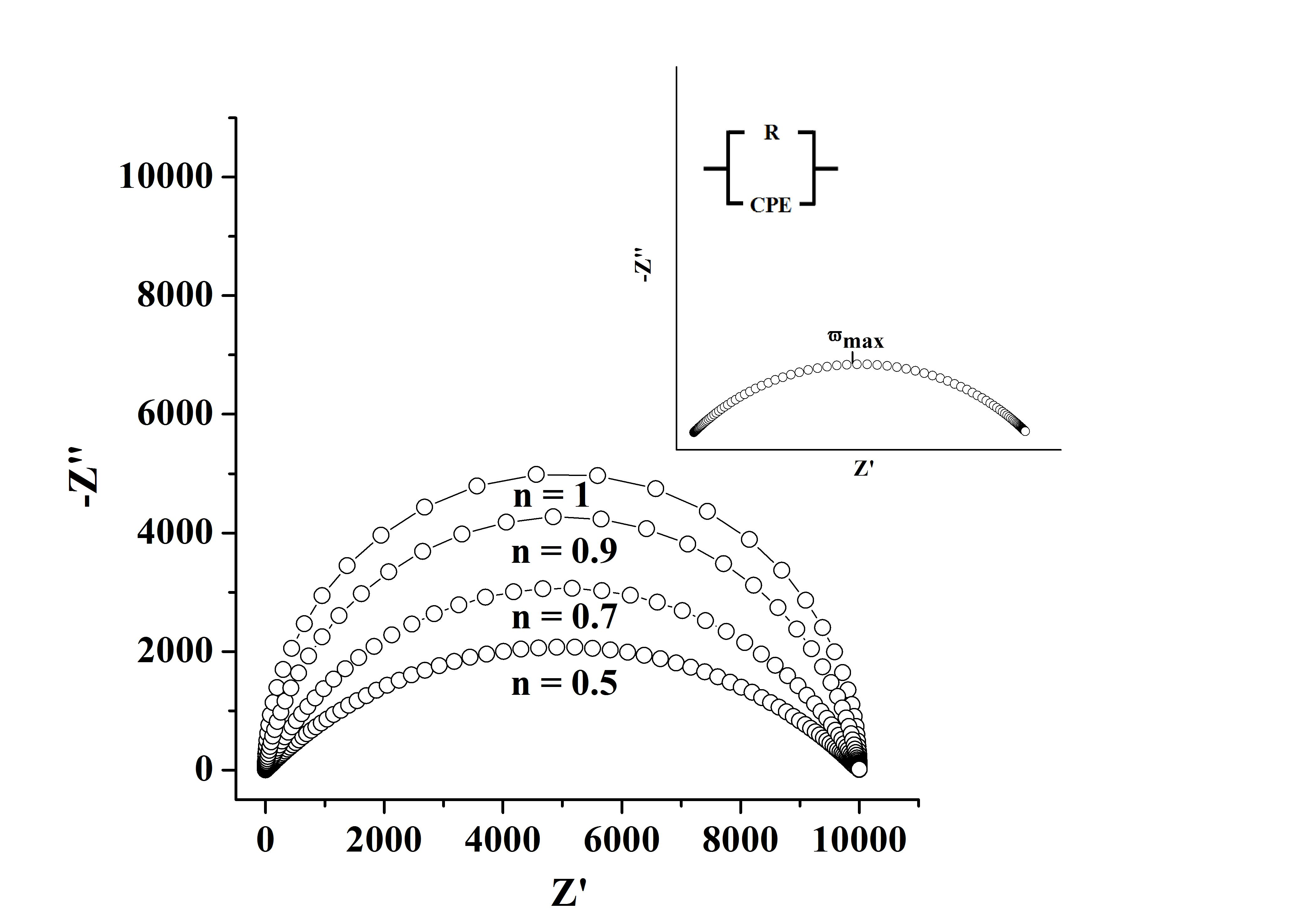 Preparation And Characterization Of Imunosensors For