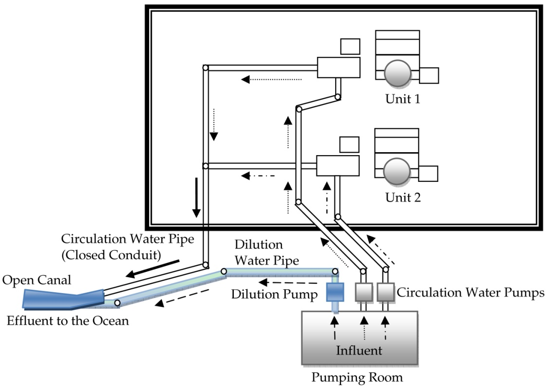 Power Uprate Effect On Thermal Effluent Of Nuclear Power