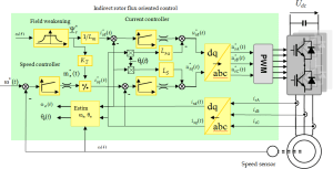 Control of Hybrid Electrical Vehicles | IntechOpen