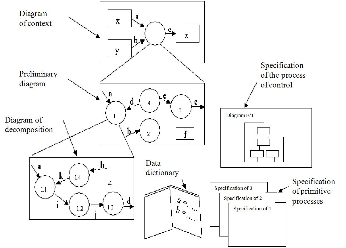 Application Of Functionalysis Techniques And